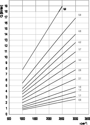 Diagramma portata pompe oleodinamiche